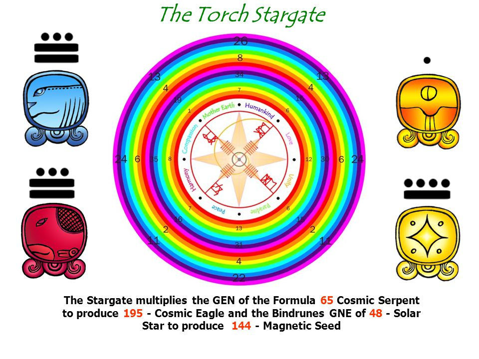 The Stargate multiplies the GEN of the Formula 65 Cosmic Serpent