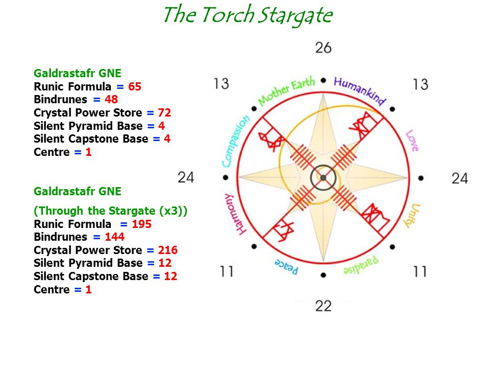 The Torch Stargate
