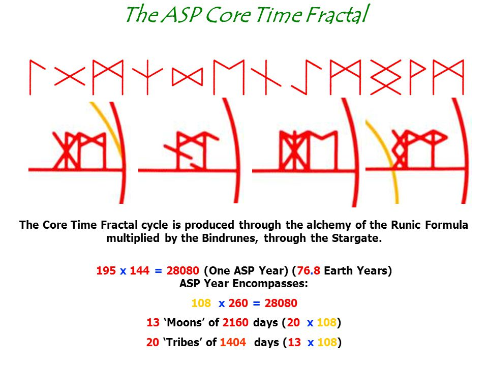 The ASP Core Time Fractal