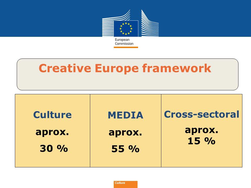 Creative Europe framework