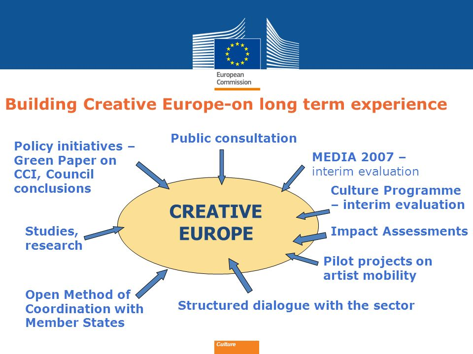 CREATIVE EUROPE Building Creative Europe-on long term experience