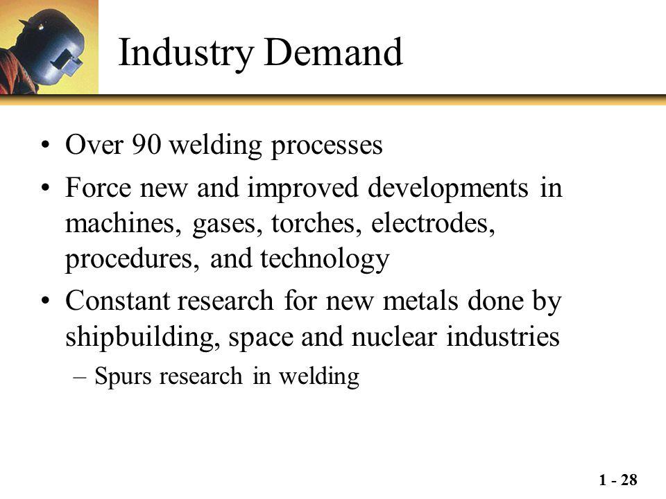 Industry Demand Over 90 welding processes