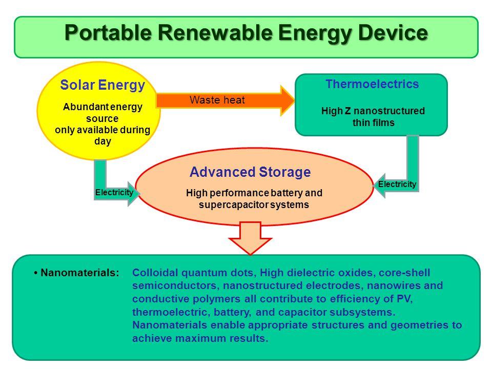 Portable Renewable Energy Device