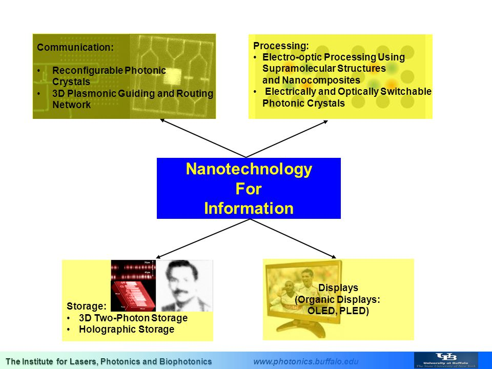 Nanotechnology For Information