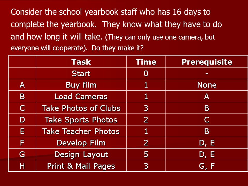 Consider the school yearbook staff who has 16 days to complete the yearbook. They know what they have to do and how long it will take. (They can only use one camera, but everyone will cooperate). Do they make it