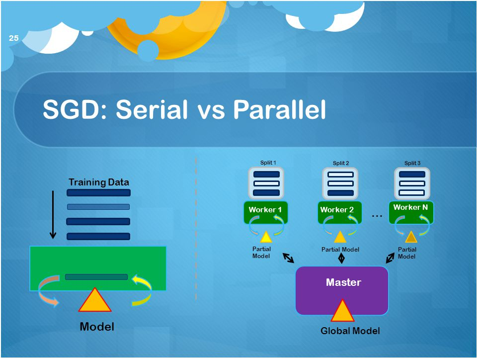 SGD: Serial vs Parallel