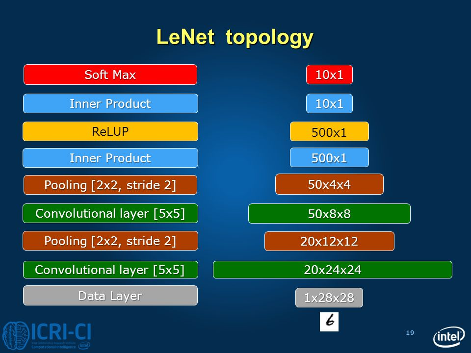 LeNet topology Soft Max 10x1 Inner Product 10x1 ReLUP 500x1