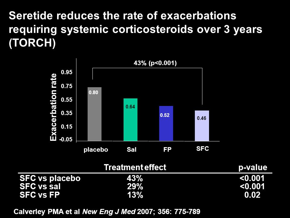 Seretide reduces the rate of exacerbations requiring systemic corticosteroids over 3 years (TORCH)