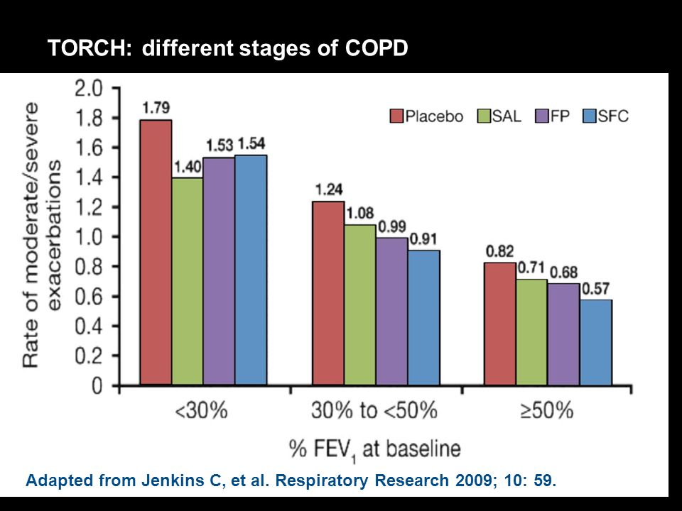 TORCH: different stages of COPD
