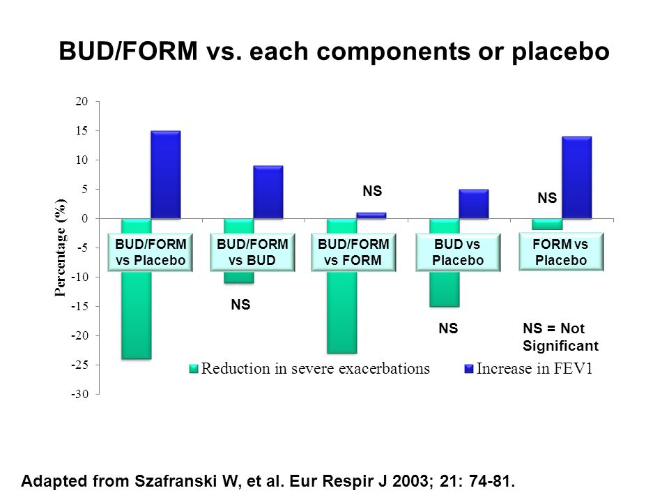 BUD/FORM vs. each components or placebo