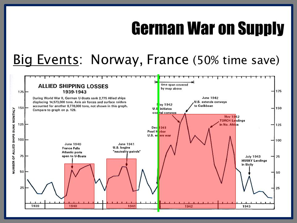 German War on Supply Big Events: Norway, France (50% time save)