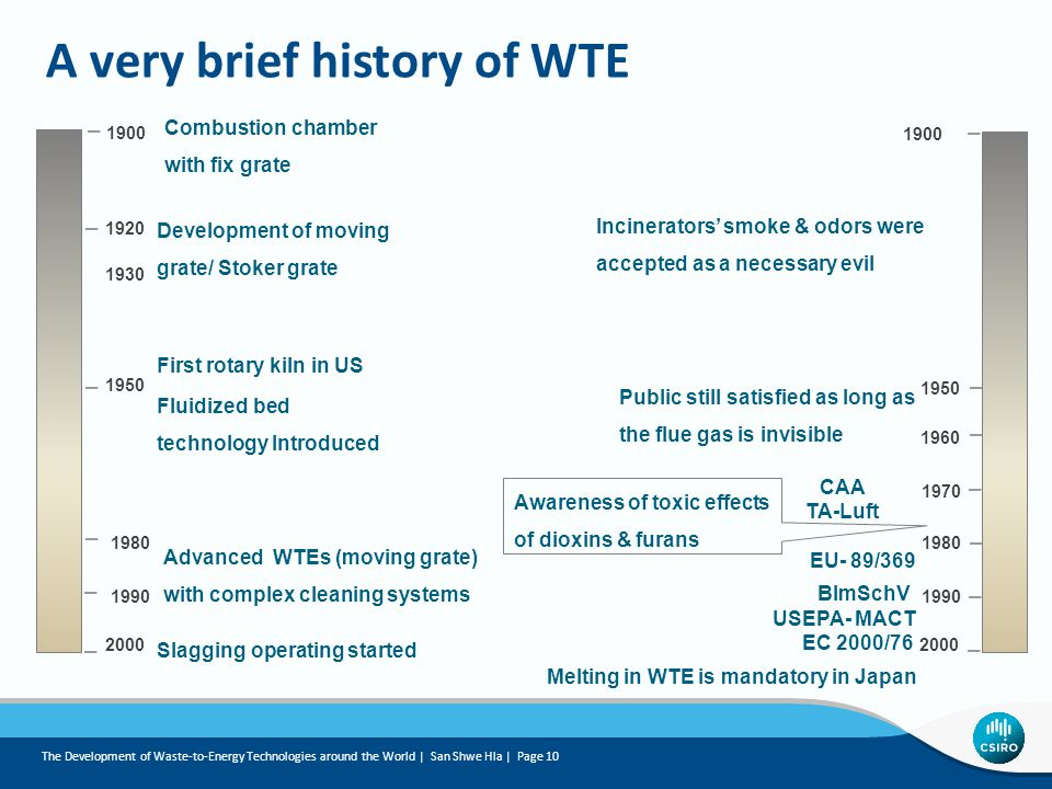 A very brief history of WTE