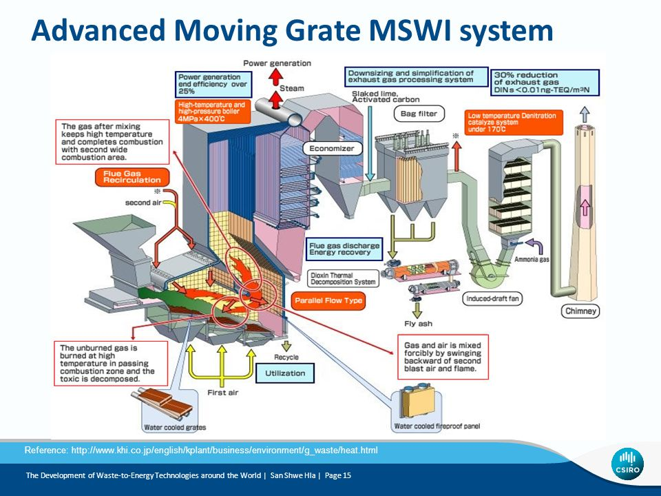 Advanced Moving Grate MSWI system