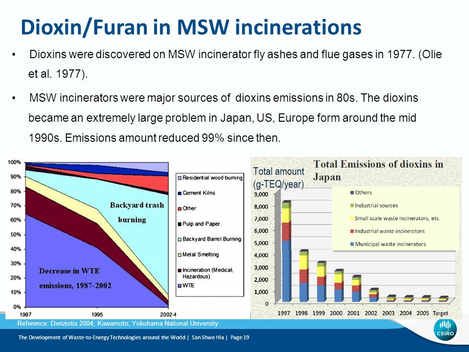 Dioxin/Furan in MSW incinerations