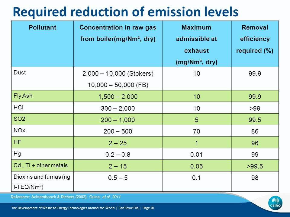 Required reduction of emission levels