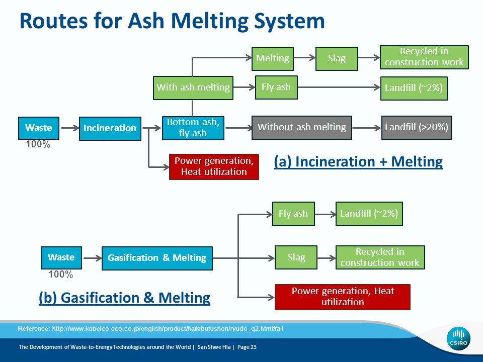 Gasification & Melting