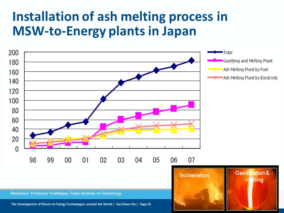 Installation of ash melting process in MSW-to-Energy plants in Japan