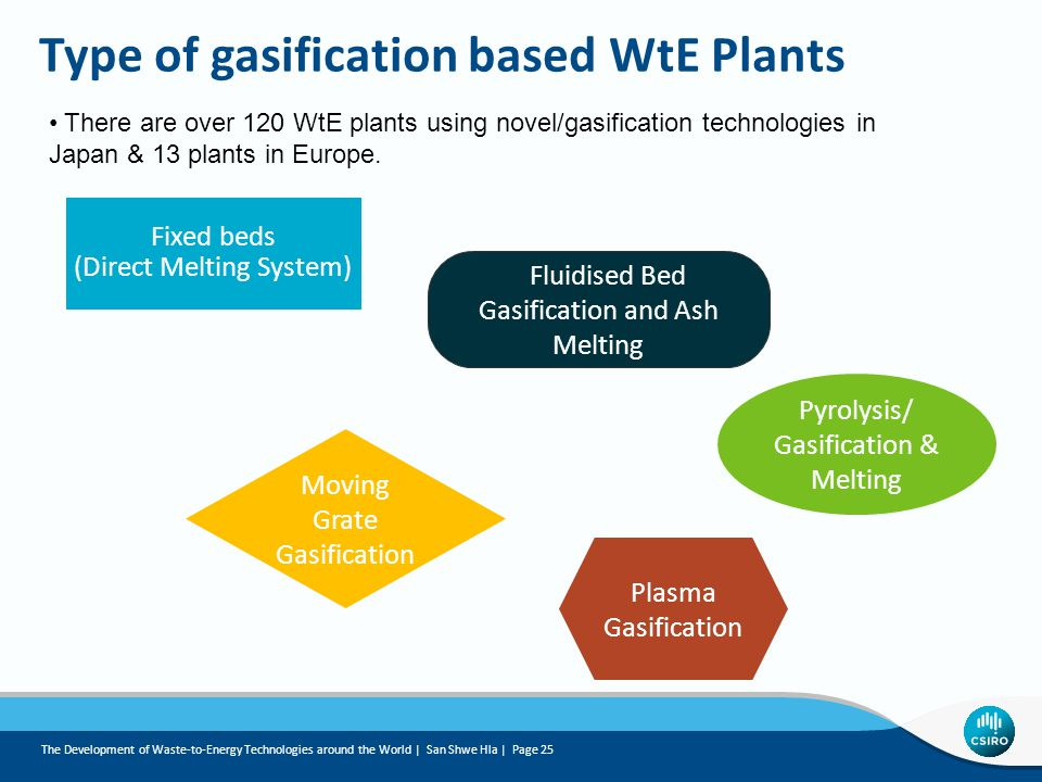 Type of gasification based WtE Plants