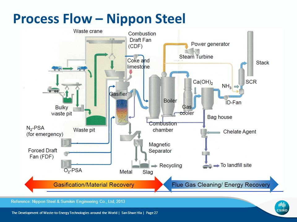 Process Flow – Nippon Steel
