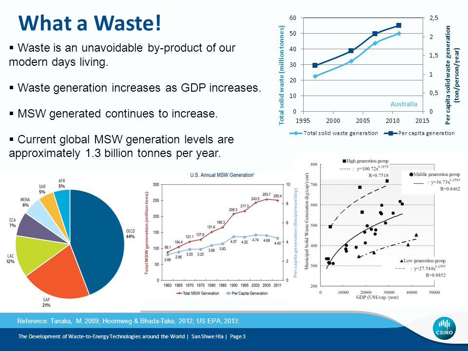 What a Waste! Waste is an unavoidable by-product of our modern days living. Waste generation increases as GDP increases.
