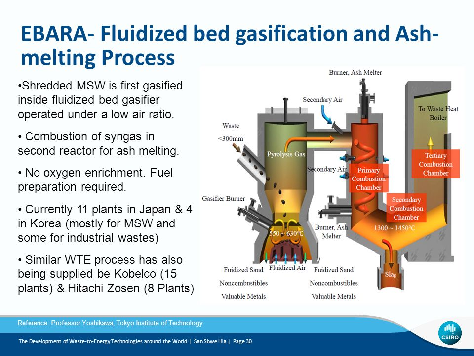 EBARA- Fluidized bed gasification and Ash- melting Process