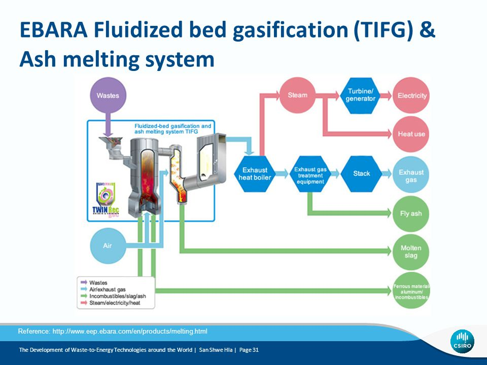 EBARA Fluidized bed gasification (TIFG) & Ash melting system