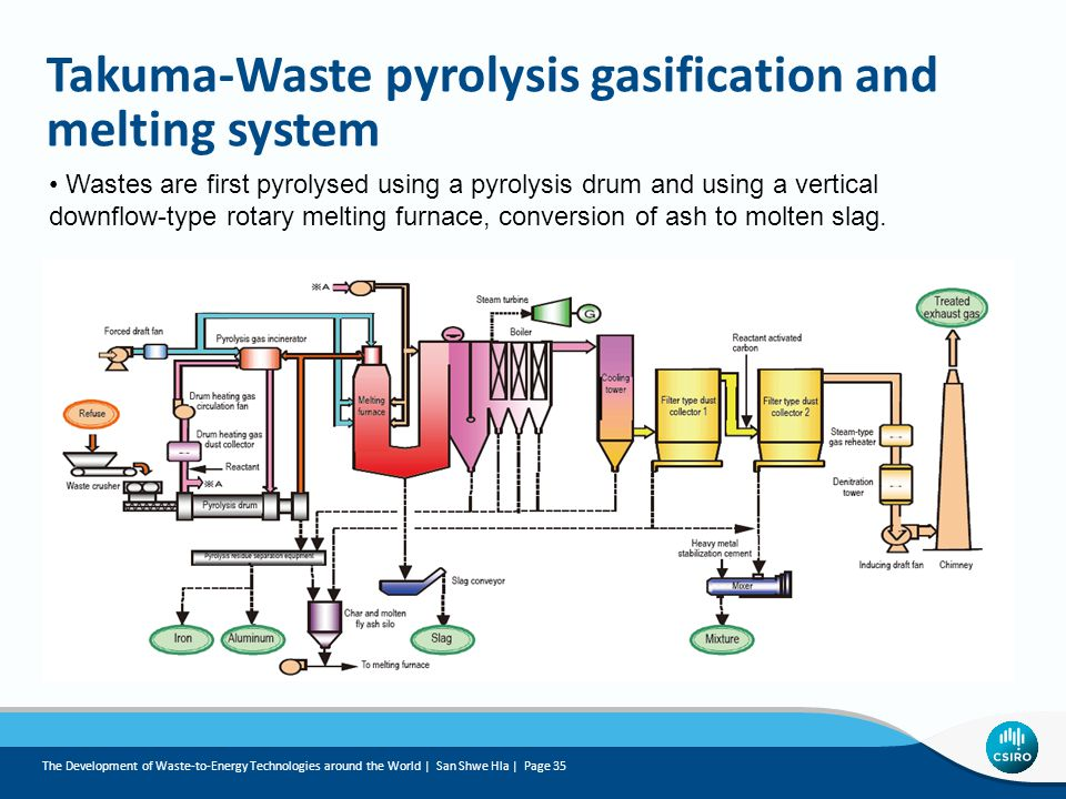 Takuma-Waste pyrolysis gasification and melting system