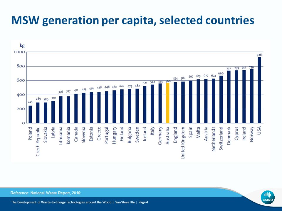 MSW generation per capita, selected countries
