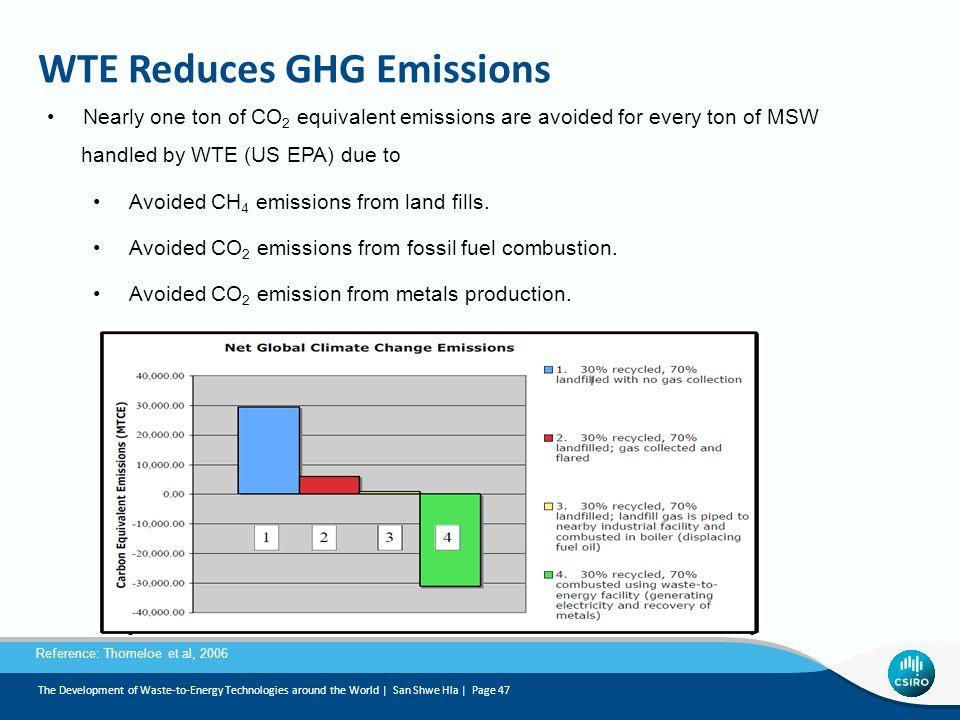WTE Reduces GHG Emissions