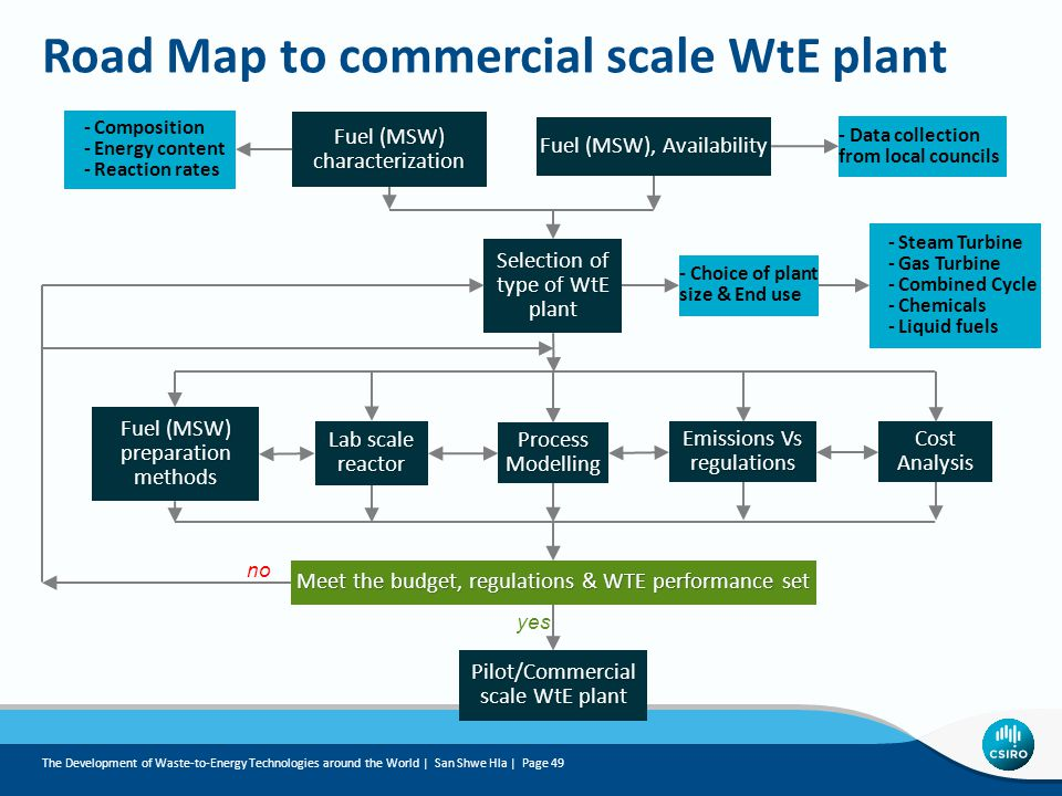 Road Map to commercial scale WtE plant