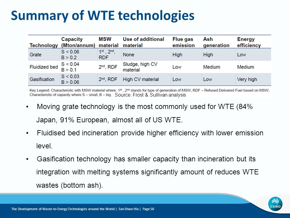 Summary of WTE technologies