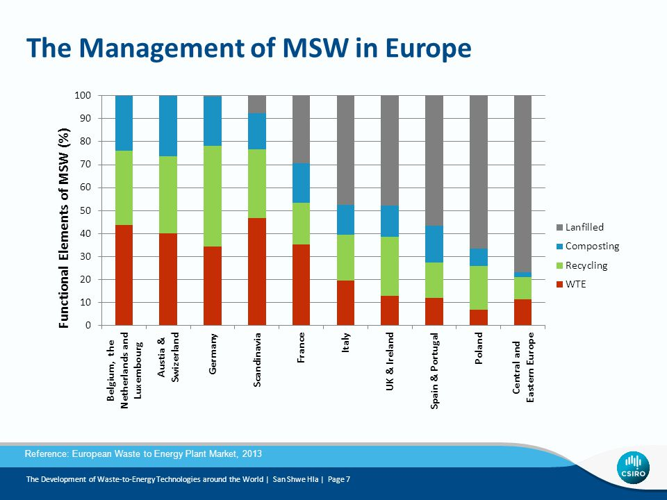 The Management of MSW in Europe