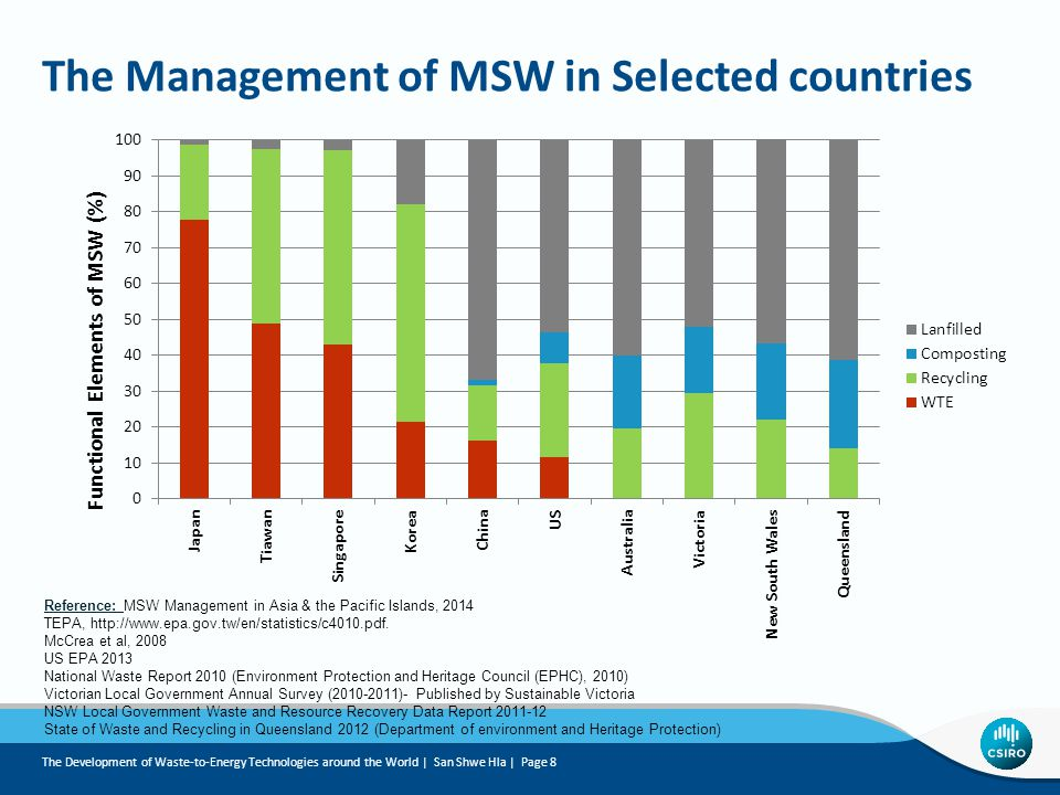 The Management of MSW in Selected countries