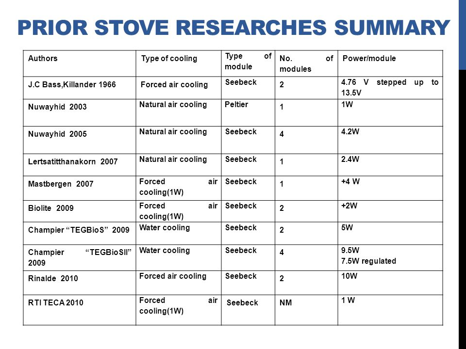 Prior Stove Researches Summary