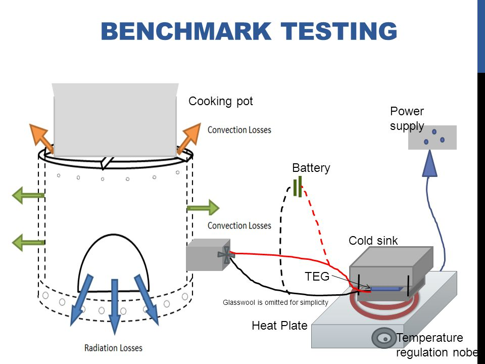 Benchmark Testing Cooking pot Power supply Battery Cold sink TEG