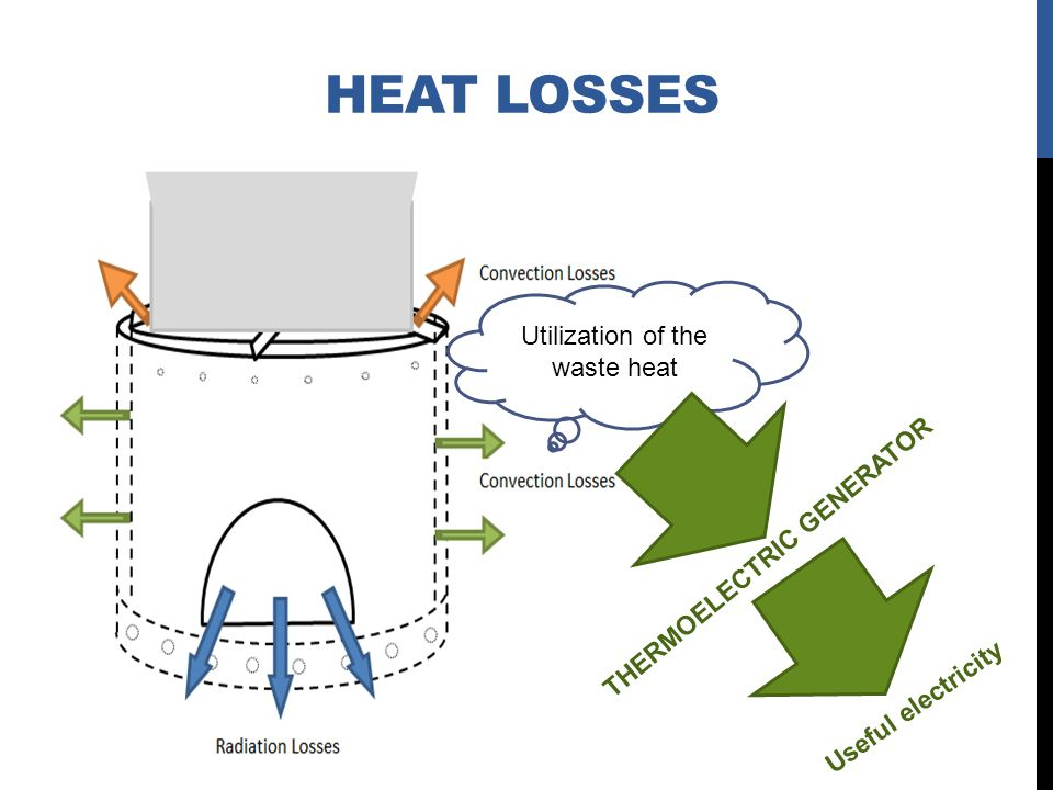 Utilization of the waste heat