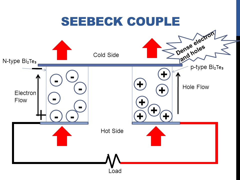 Seebeck couple + - - + - + - + - + - - - + + Dense electron and holes