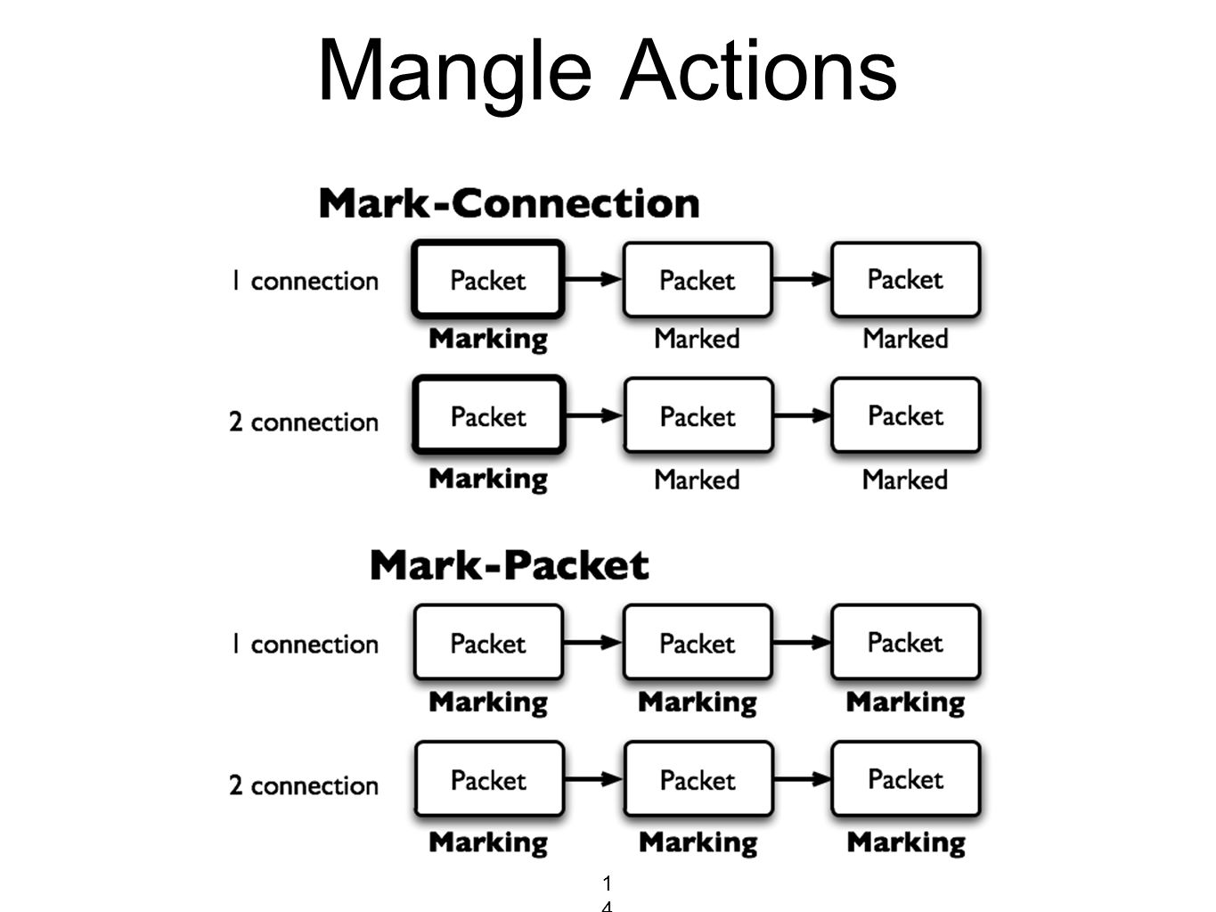 Mangle Actions 146146146