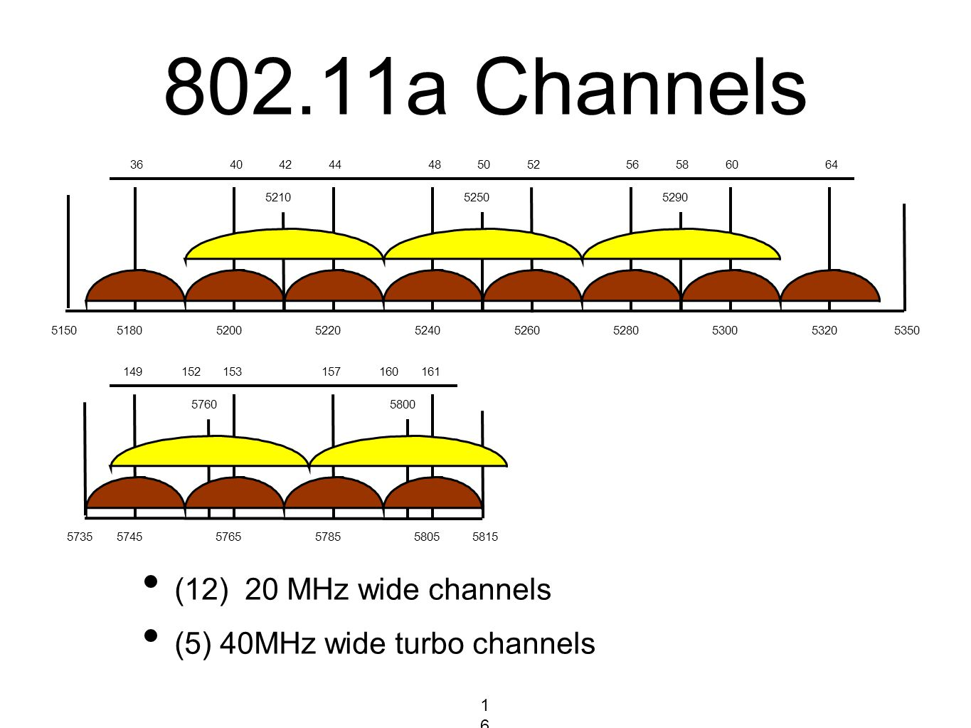 802.11a Channels (12) 20 MHz wide channels