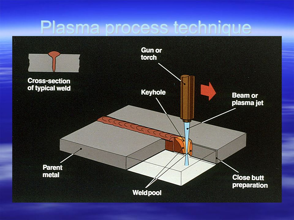 Plasma process technique