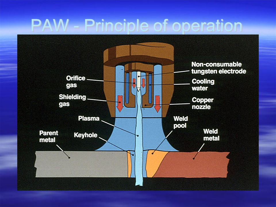 PAW - Principle of operation