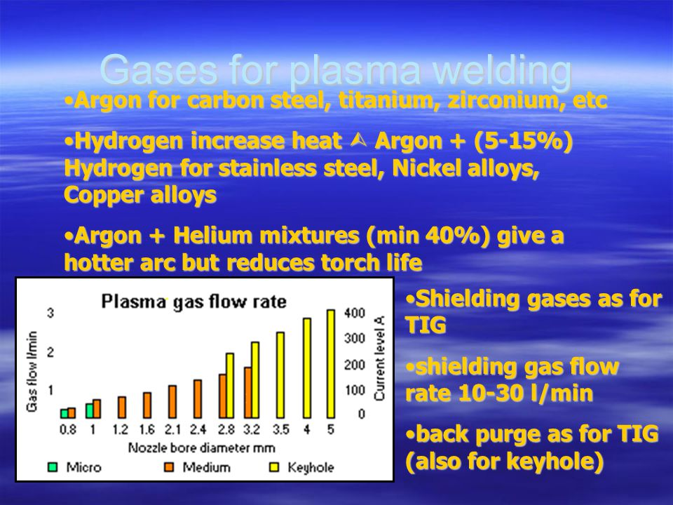 Gases for plasma welding