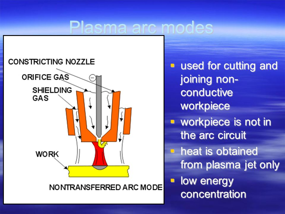 Plasma arc modes used for cutting and joining non- conductive workpiece. workpiece is not in the arc circuit.