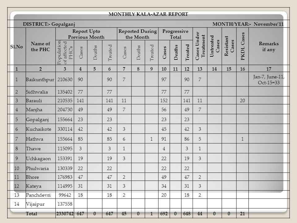 MONTHLY KALA-AZAR REPORT DISTRICT:- Gopalganj MONTH/YEAR:- November 11
