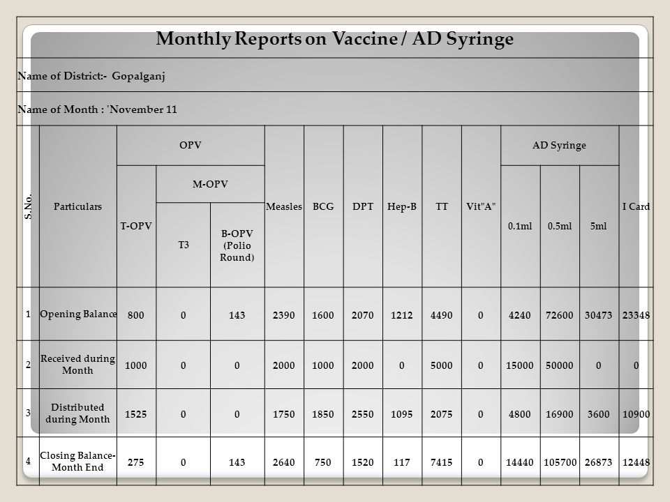 Monthly Reports on Vaccine / AD Syringe