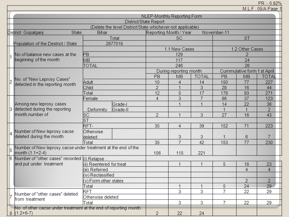 NLEP-Monthly Reporting Form District/State Report