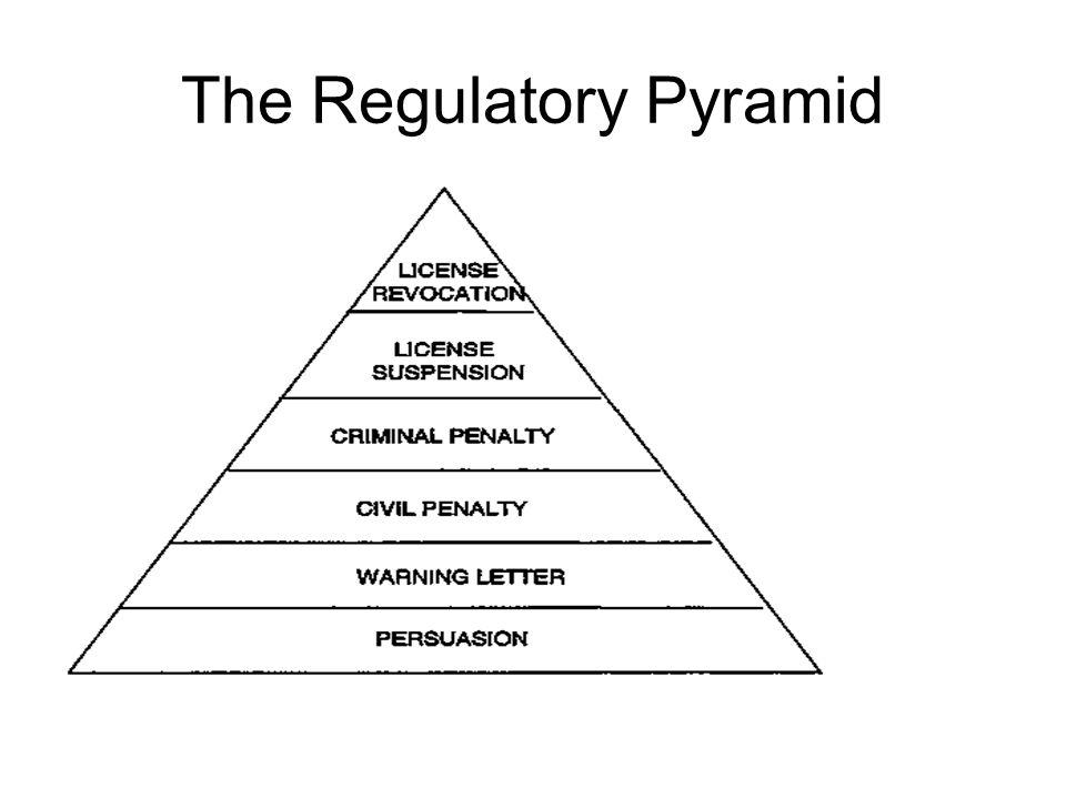 The Regulatory Pyramid