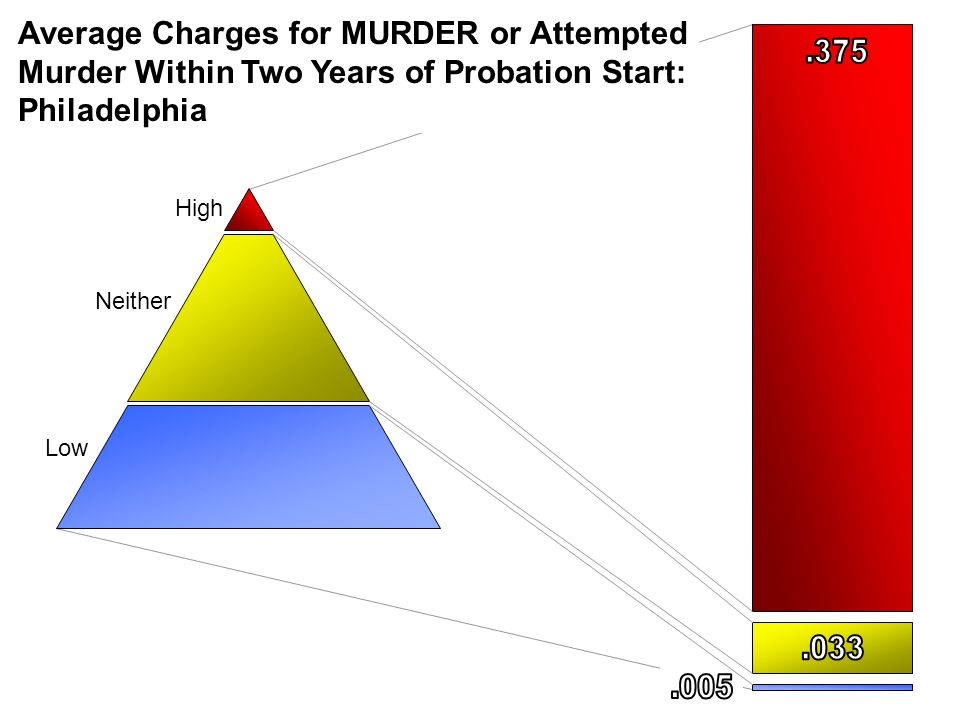 Average Charges for MURDER or Attempted Murder Within Two Years of Probation Start: Philadelphia