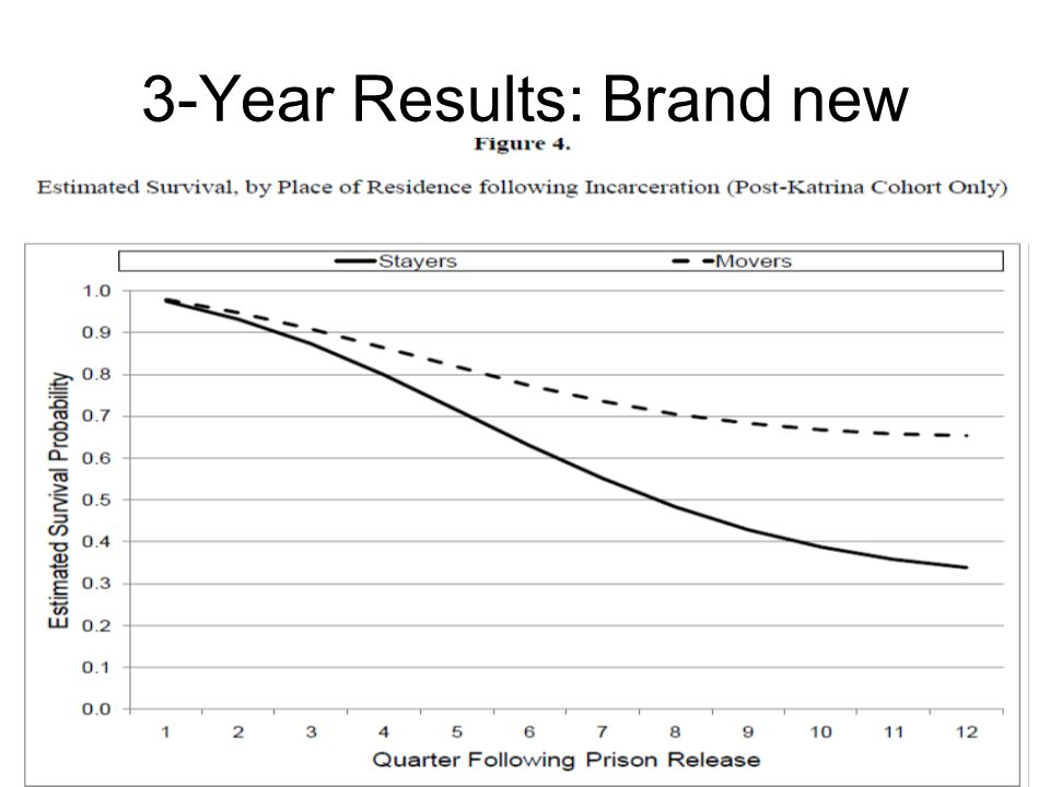 3-Year Results: Brand new