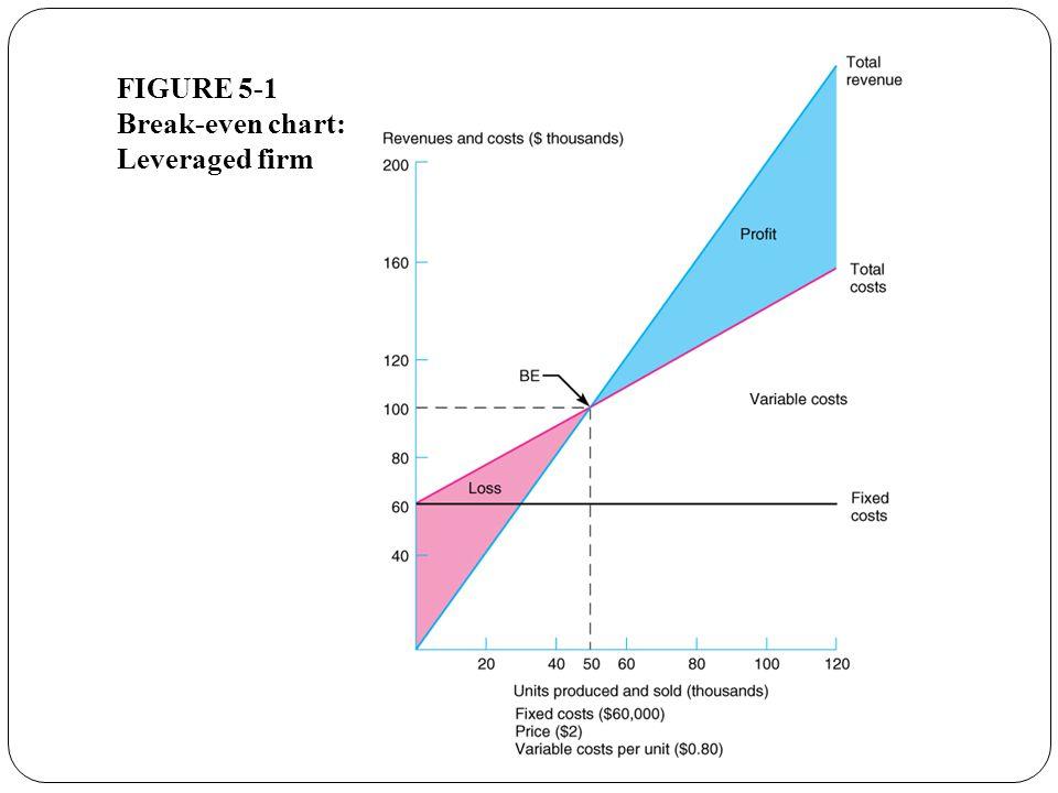 FIGURE 5-1 Break-even chart: Leveraged firm